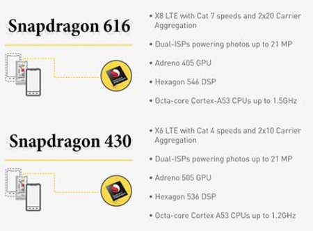 Snapdragon 616 vs Snapdragon 430 сравнение